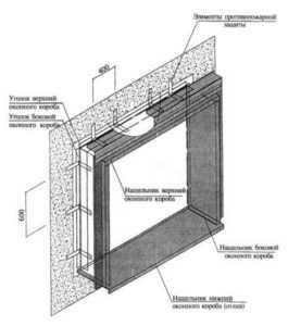 Устройство окна или витража